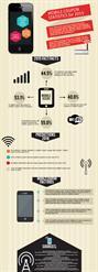 digital coupon statistics
