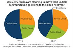 Infonetics: Businesses Detail Plans to Move Unified Communications to the Cloud, Name Top Vendors