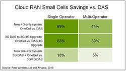 Cloud RAN Savings