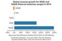 Infonetics: Ethernet Switch Revenue Reaches New Record