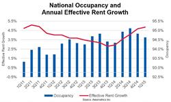 National Occupancy and Annual Effective Rent Growth