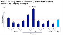 Number of Days Spent in Contract Negotiation