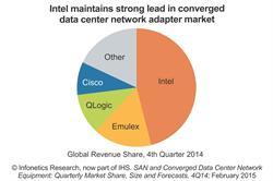 Infonetics Research / IHS converged data center network adapter market share chart