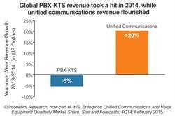 Infonetics Research / IHS PBX vs unified communications (UC) applications revenue growth chart