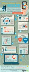 customer service, customer experience, Millennials, digital customer service, self-service