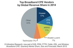 Infonetics Research / IHS Top Broadband CPE Vendors chart