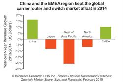 Infonetics: Carrier Router and Switch Market Up in China, Down in North America in 2014