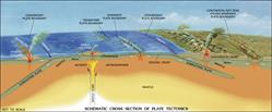 volcano, tectonic plates, volcanism, Elsevier