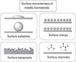 biomaterials, materials science, bioengineering, metallic biomaterials, surface coating, Elsevier