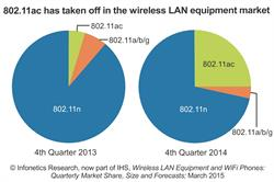 Infonetics Research IHS WLAN 802.11ac growth chart 2015