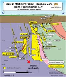 Figure 2: Bug Lake Zone, North-Facing Section A-A