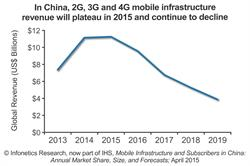 Infonetics Research IHS mobile infrastructure market in China revenue forecast chart