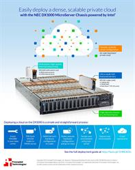 Easily deploy a dense, scalable private cloud on the NEC DX1000.
