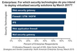 Infonetics: Virtualization Driving Enterprise Data Center Security Purchases, Budgets Growing 57 Percent