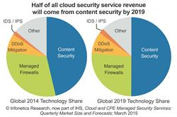 Infonetics: Strong Growth Ahead for Cloud Security Services as Operators Leverage SDN and NFV