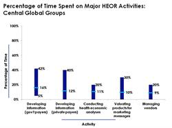 Percentage of Time Spent on Major HEOR Activities