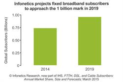 Infonetics Research IHS fixed broadband subscribers forecast chart