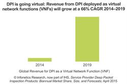 Infonetics: Virtualized Deep Packet Inspection (DPI) to Grow at 66 Percent CAGR Through 2019