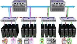 Minimize Latency with Network Aware Decisions