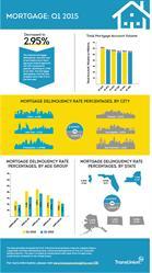 TransUnion Q1 2015 Mortgage Industry Insights Report