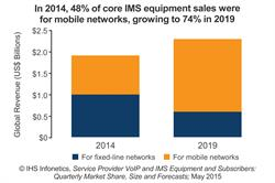 Infonetics Research IHS IMS equipment forecast for mobile networks and fixed line networks CHART
