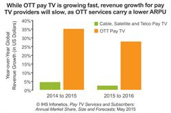 Pay TV Providers Embrace Over-the-Top Video and 'Skinny' Bundles to Stave Off Cord-Cutting: IHS Infonetics Report