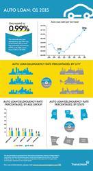 TransUnion, auto loan, infographic