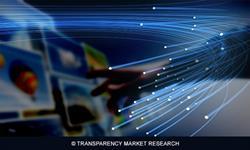 VoIP Services Market