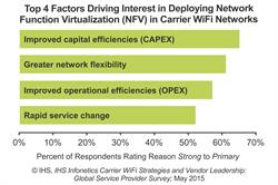 Hotspot 2.0, Virtualization Key to New Revenue for WiFi Carriers, Shows IHS Infonetics Survey