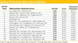 MSA, metropolitan statistical areas, home prices, REO saturation, distressed saturation