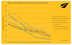 Housing bubble, housing trends