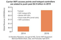 Infonetics: Big Jump in Carrier WiFi Gear Expected in 2015 as 802.11ac, Hotspot 2.0 Accelerate