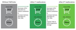 Principled Technologies report finds VMTurbo improves orders per minute by 23%