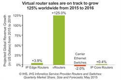 IHS Infonetics carrier router and switches report - virtual router vRouter growth chart
