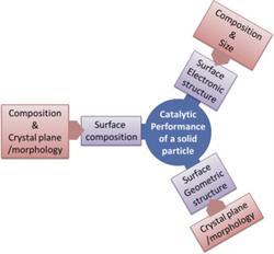 catalysis, surface chemistry, chemistry, nanocrystals, Elsevier