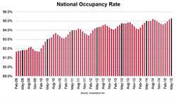 Axiometrics - National Occupancy Rate