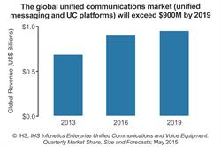 IHS Infonetics PBX and unified communications forecast report CHART