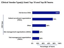 Most life sciences teams select full-service CROs as their clinical trial vendors.  However, large company teams often employ specialty CROs to perform a specific aspect of the clinical trial, according to a new report by business intelligence provider Cutting Edge Information.