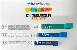 Online Reviews Impact