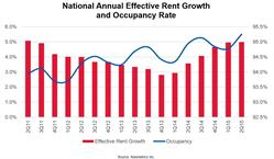 Axiometrics National Annual Effective Rent Growth and Occupancy Rate