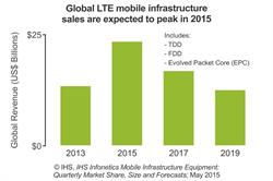 IHS Infonetics Mobile Infrastructure report - LTE forecast chart