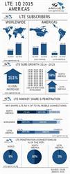 4G Americas Infographic Q1 2015 LTE