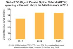IHS Infonetics broadband equipment forecast - 2.5 gigabit GPON revenue