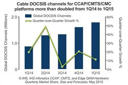 Cable Broadband Equipment Market Off to Mixed Start in 2015, Reports IHS