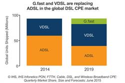 IHS Infonetics Broadband CPE report chart - G.fast and VDSL growth projections