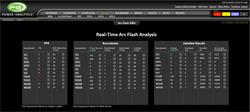 Power Analytics Real-Time Arc Flash