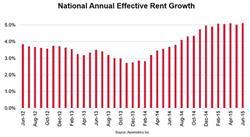 Axiometrics - National Annual Effective Rent Growth