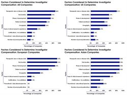 Therapeutic area, trial duration, phase of development and patient enrollment and geography are the top five most commonly considered factors in determining investigator compensation, according to a recent study by Cutting Edge Information.  In the United States, however, only therapeutic area is considered by more than two-thirds of companies.