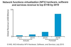 IHS Infonetics network functions virtualization (NFV) revenue forecast chart
