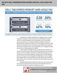 Get strong VDI performance even during peak demand.